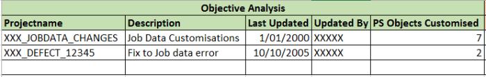 Obj_Analysis