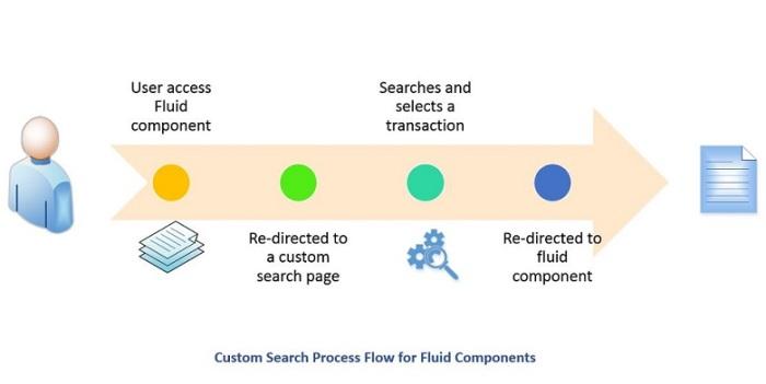 fluidsearch