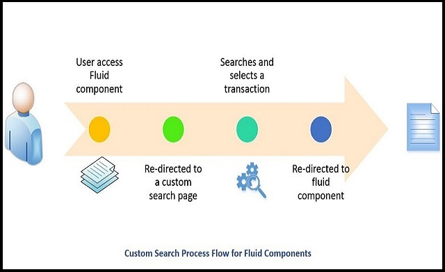 Classical Search for Fluid Components | leanITdesigns