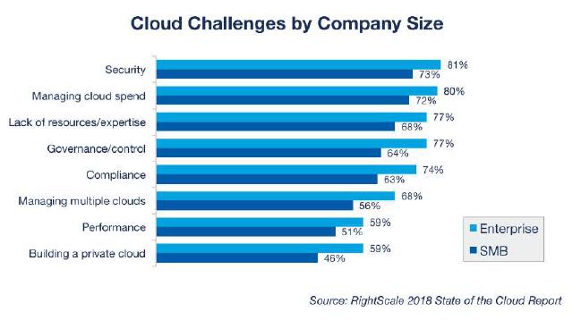 cloud challenge1